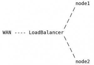 Load Balancer - GFS - Primary-Primary